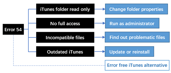 Verified Solutions to Fix iTunes Sync Error 54 | Works in 2019