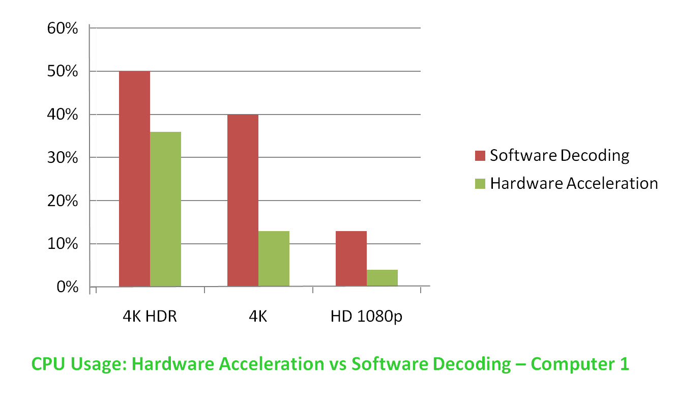 HDR 4K Player: Hardware Decoding vs Software Decoding